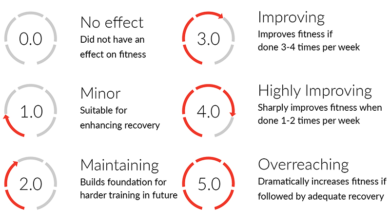 Firstbeat Sports Training Effect Scale